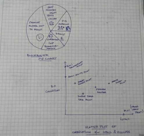 Basic Chart Types 2